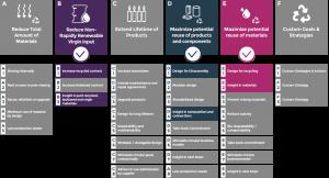 Goals & Strategies Circular IQ